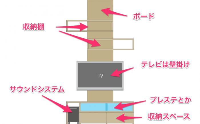 爬虫類ケージ一体型リビングボードのテレビ部分